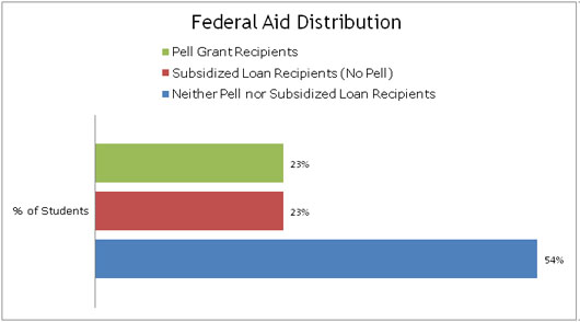 Federal Aid Distribution