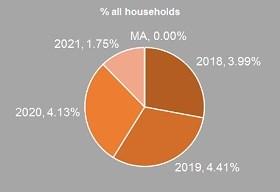 2.14.18 pie chart highlight