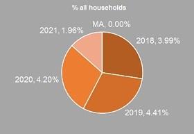 2.20.18 pie chart highlight