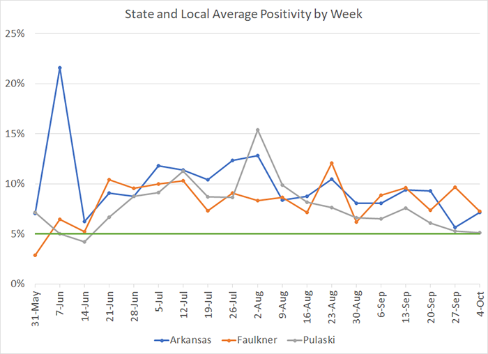 20201009-7 Average Positivity per week.png