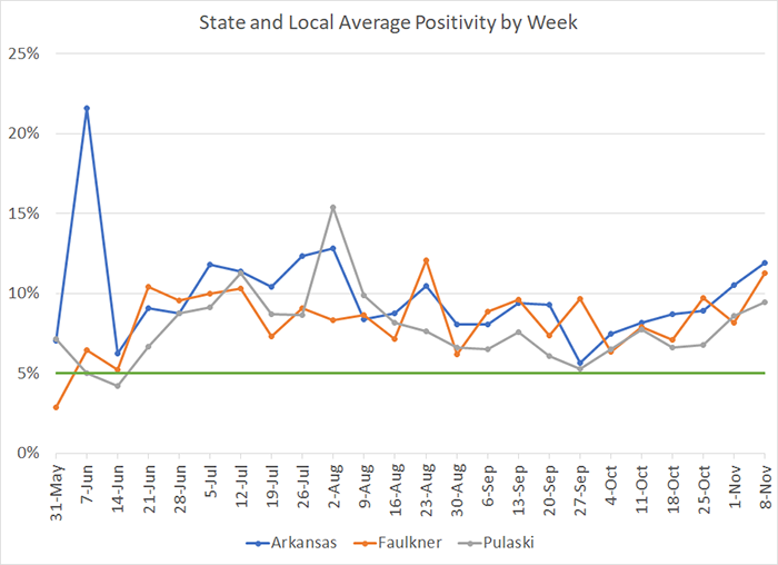 20201113-7 Average Positivity per week.png